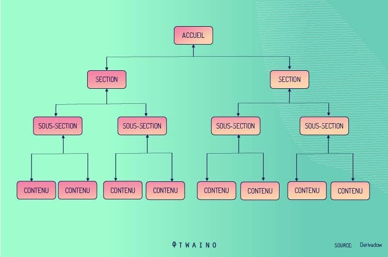 Les-structures-hierarchiques-et-etoilee