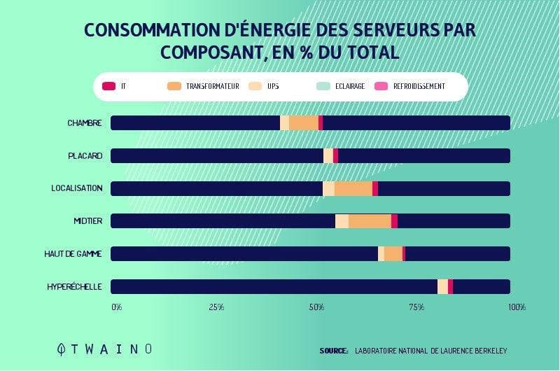 Le probleme des data centers avec la consommation d energie