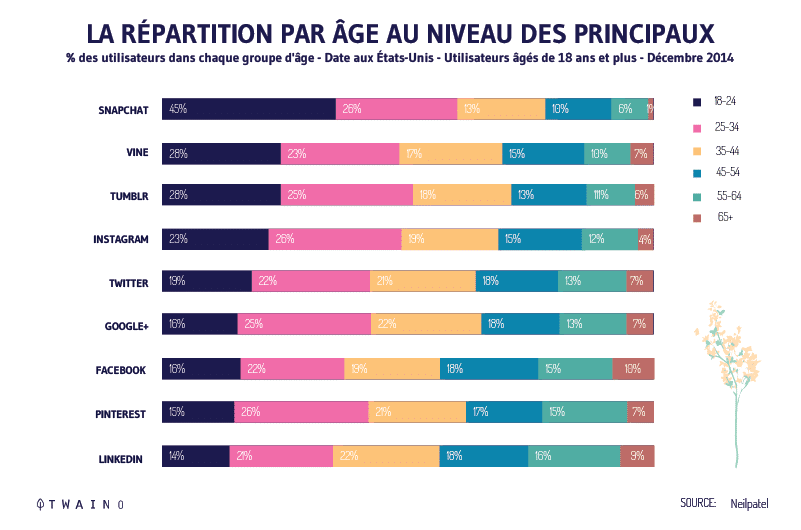 Age-distribution