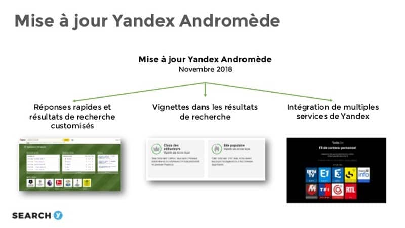 Mise a jour yandex Andromede