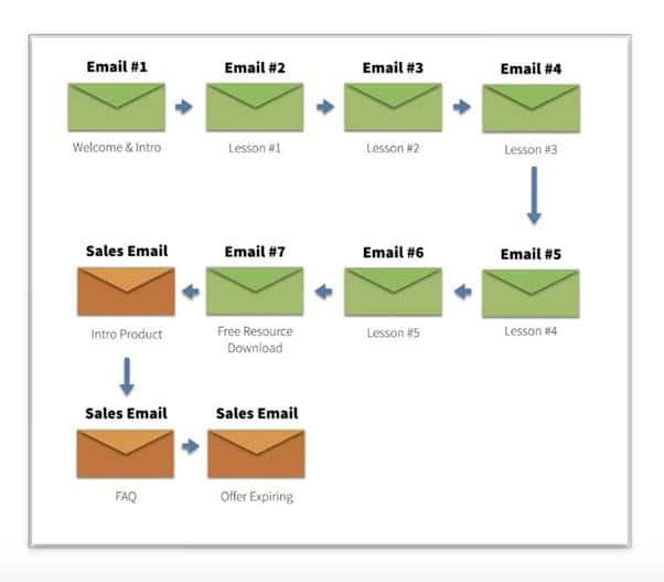 Liste de courriels a envoyer