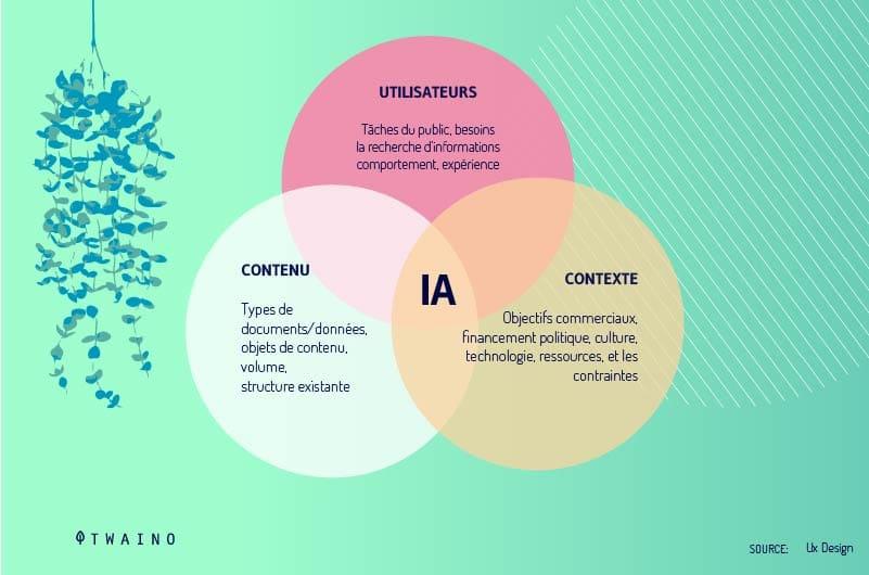 Les-trois-piliers-de-l-architecture-de-l-information