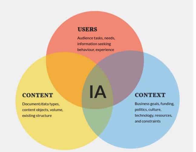 Les trois piliers de l architecture de l information
