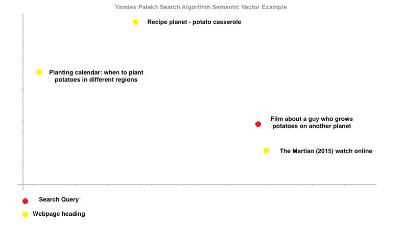 L algorithme palekh