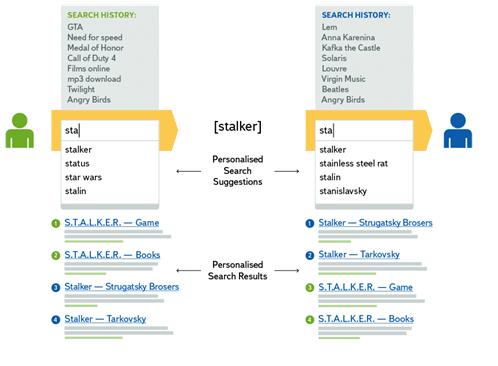 La personnalisation des resultats de recherche des internautes