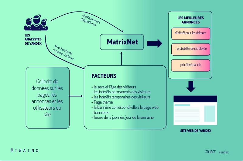 Matrix-net