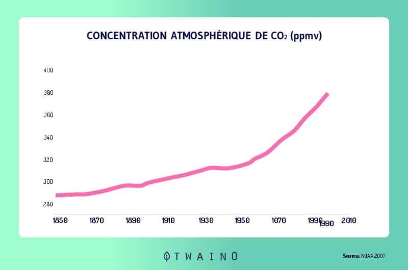 Le CO2 et ses effets sur la planete