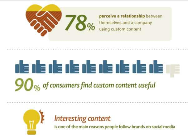 Content marketing personnalise