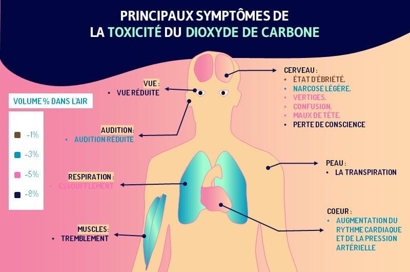Les problemes respiratoires