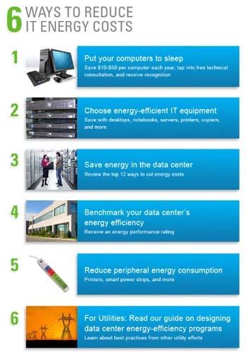 La reduction de la consommation en energie