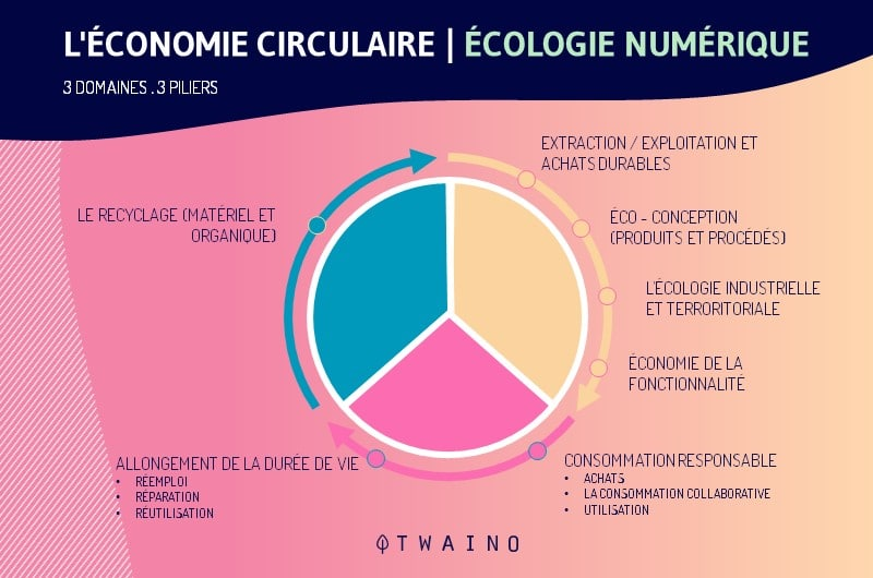 Les principes de l economie circulaire