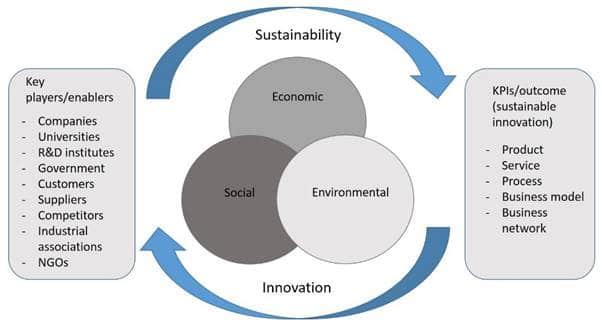 Les innovations numeriques pour l ecologie