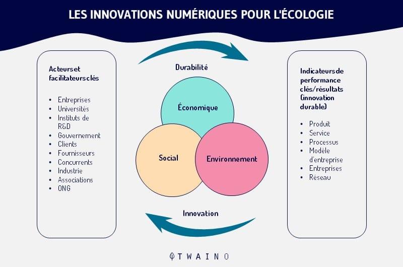 Les-innovations-numeriques-pour-l-ecologie.png