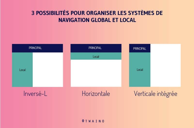 Les-systemes-de-navigation-locaux