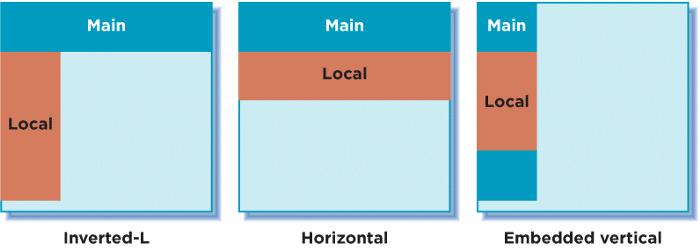 Les systemes de navigation locaux