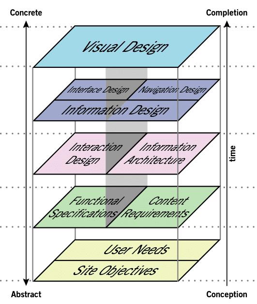 Les cartographies de l UX proposees
