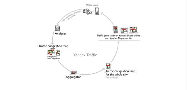 Yandex trafic