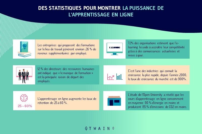 Des statistiques pour montrer la puissance de l apprentissage en ligne