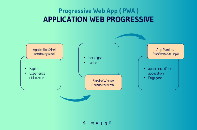 Transformer-leur-site-en-une-application-web-progressive-PWA (1)