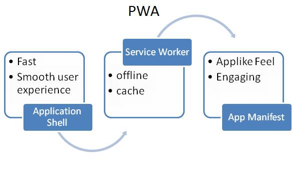 Transformer leur site en une application web progressive PWA