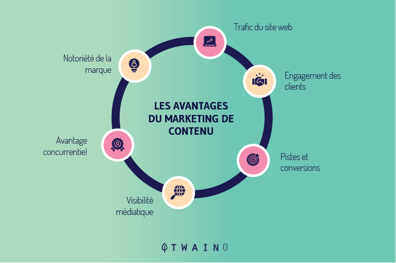 Le-content-marketing-vous-permet-d-avoir-plus-de-trafic