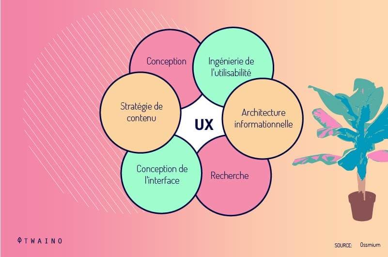 Relation-entre-l-experience-utilisateur-UX