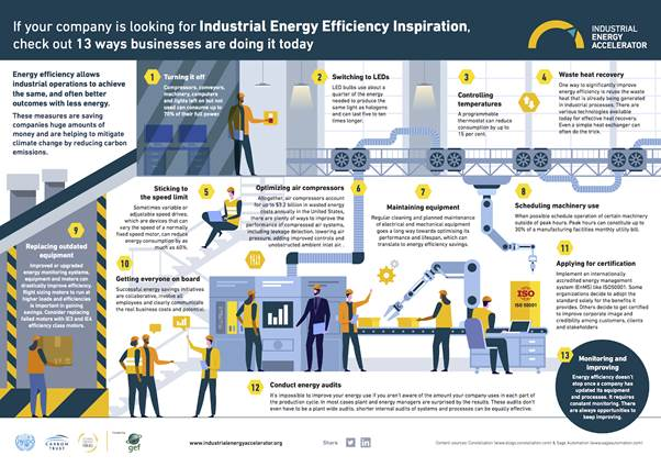 Reduire la consommation en energie de votre site internet