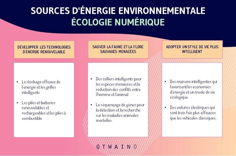 Differentes sources d energie sur lenvironnement