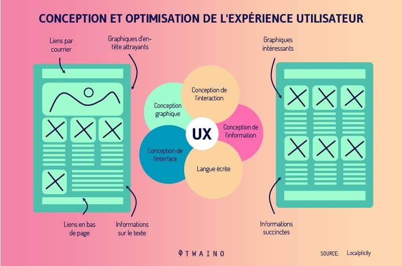 USER-Experience-Design-Optimisation