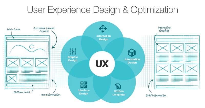 USER Experience Design Optimisation
