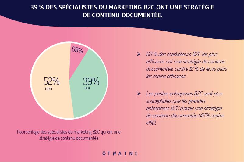 Une-strategie-de-marketing-de-contenu