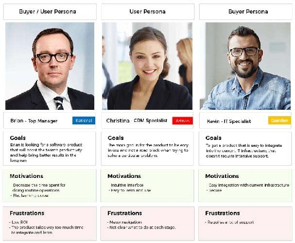 Les profils des personas de clients