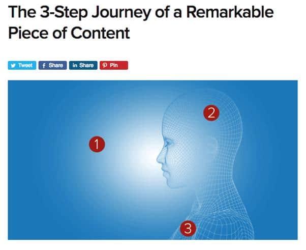 Le voyage en 3 etapes d un contenu remarquable