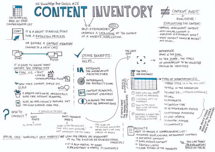 L inventaire de contenu