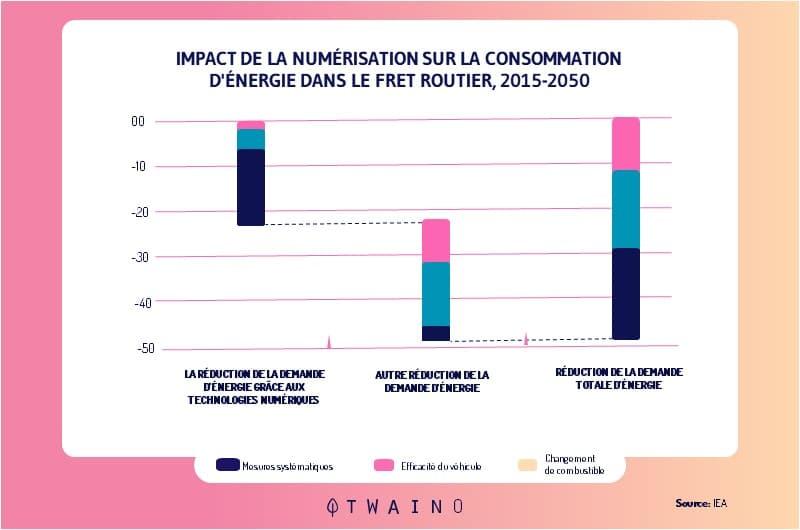 impact de la numerisation sur la consommation d energie
