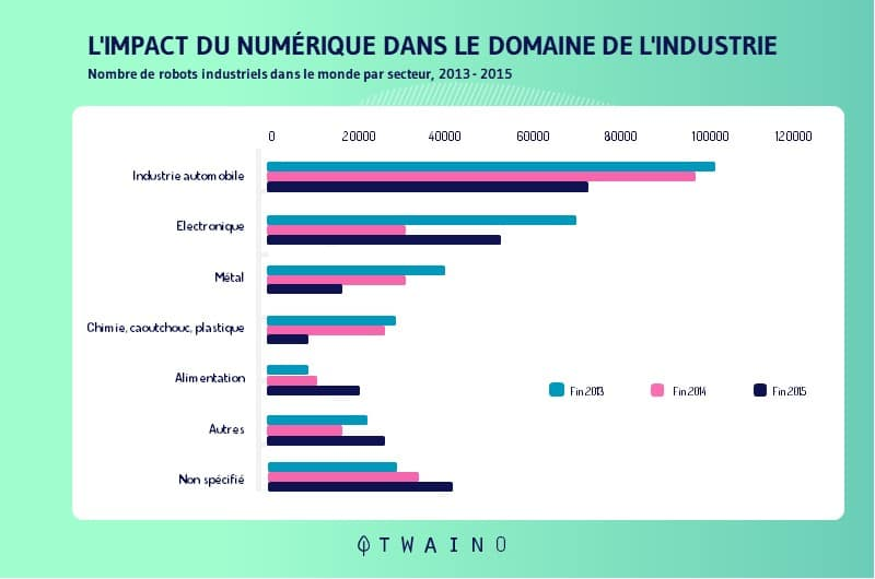 L impact futur du numerique dans le domaine de l industrie
