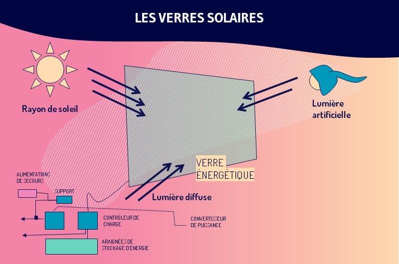 Les verres solaires