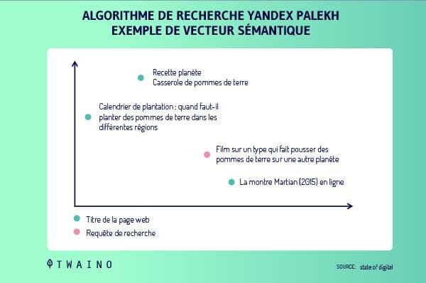Algorithme de recherche yandex palekh exemple de vecteur semantique