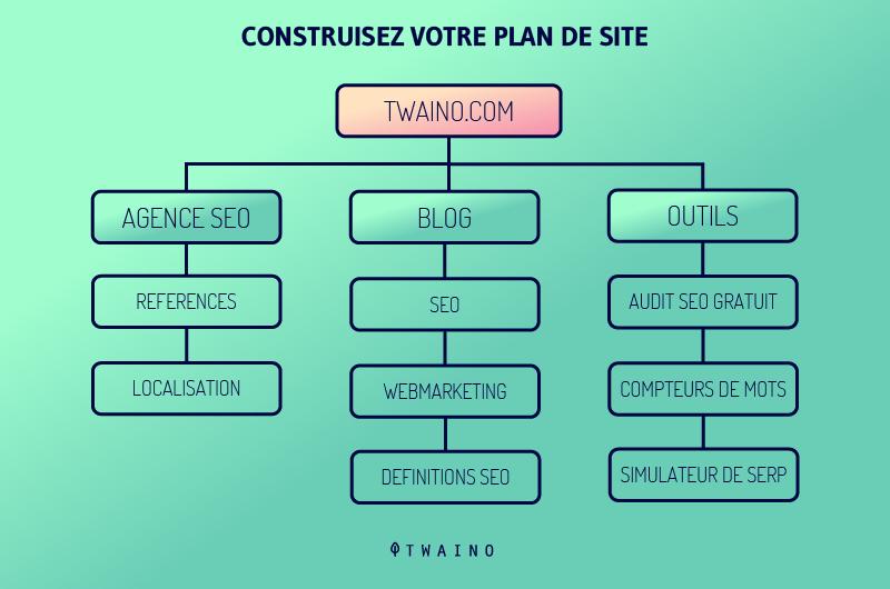Construisez votre plan de site