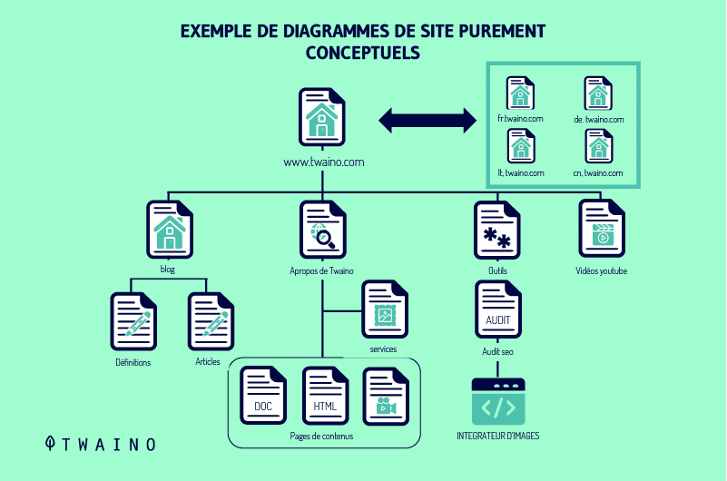 Exemple de diagrammes de site purement conceptuels