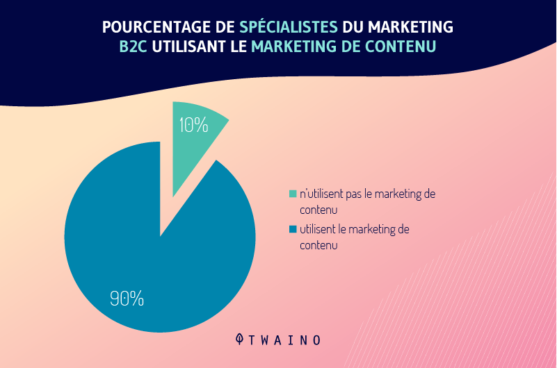 Pourcentage de marketeurs B2C utilisant le marketing de contenu