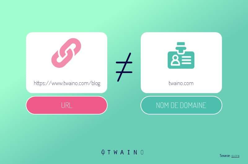 nom de domaine et un URL
