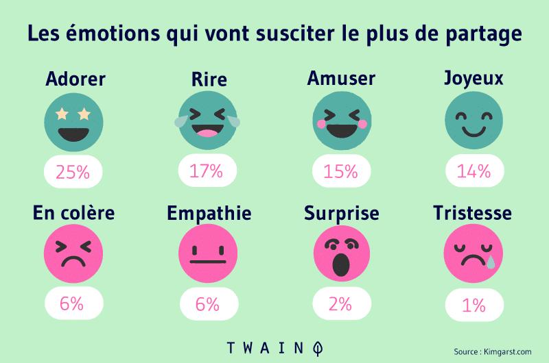 Les emotions qui vont susciter le plus de partage