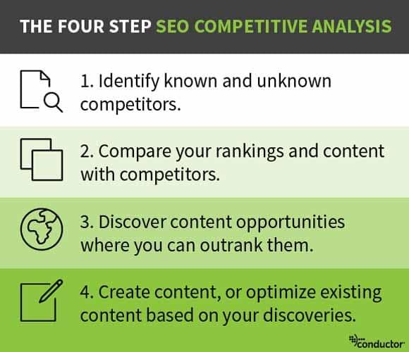analyse de la concurence