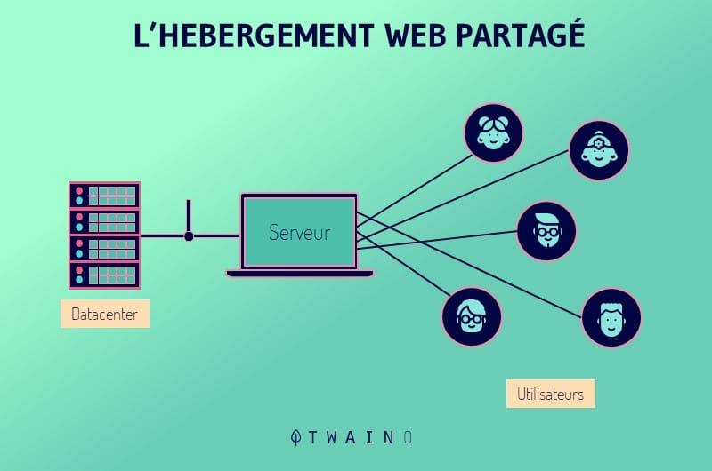 Hebergement Web partage