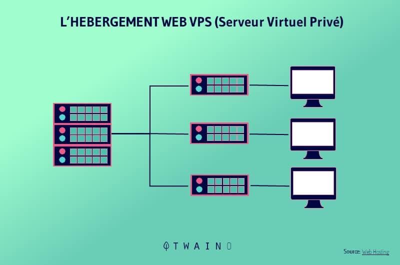 L hebergement Web VPS