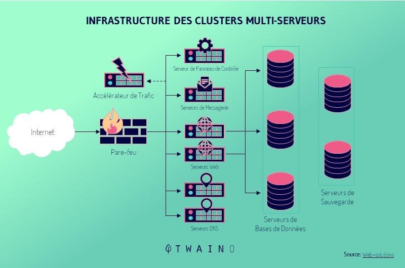 Hebergement Web en Cluster