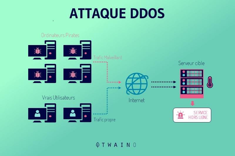 les fonctionnalites de securite integre
