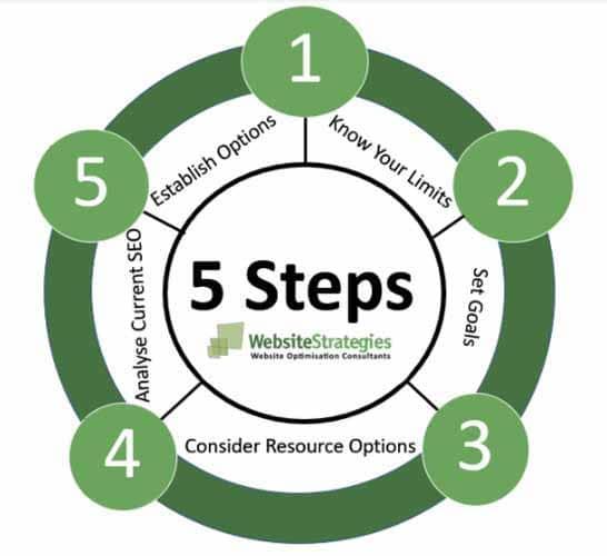 5 etape pour definir un budget pour votre strategie SEO