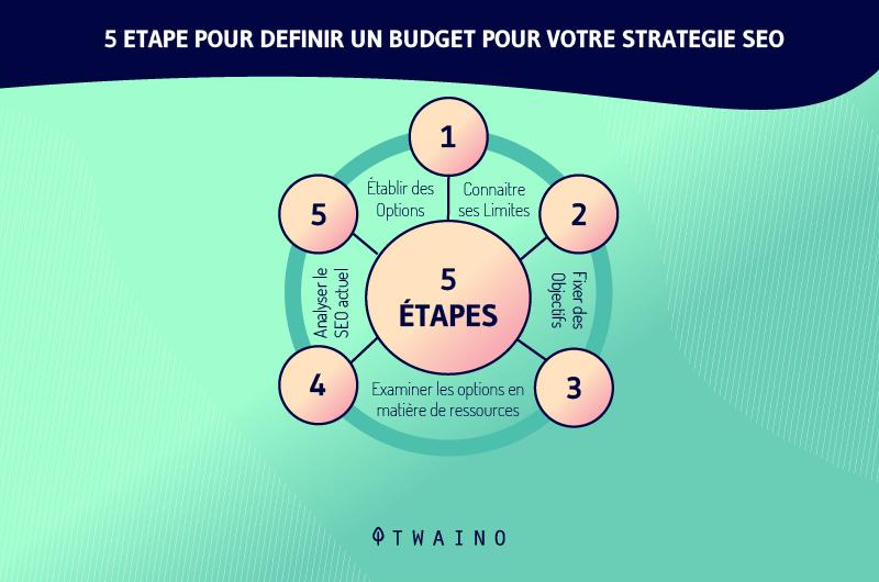etape pour definir un budget pour votre strategie SEO